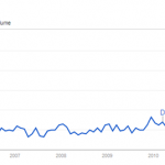 GoogleTrends-YearofMobile