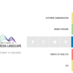 Hands-on Guide to Social Media Channel Selection