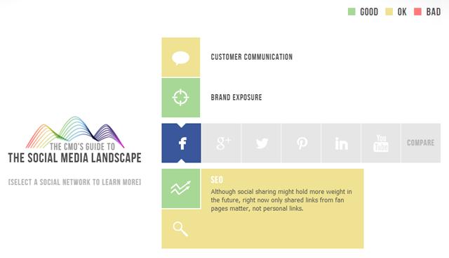 CMO-landscape2013