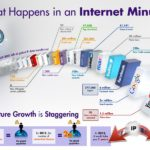 A Minute is a Long Time–On the Internet