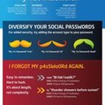 Passwords – One for the Money, Two for the Show
