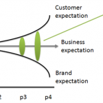 Customer Experience Chasm