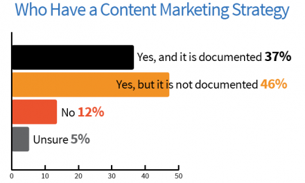 Content Marketing in Australia 2015 – Are you creating content worth sharing?
