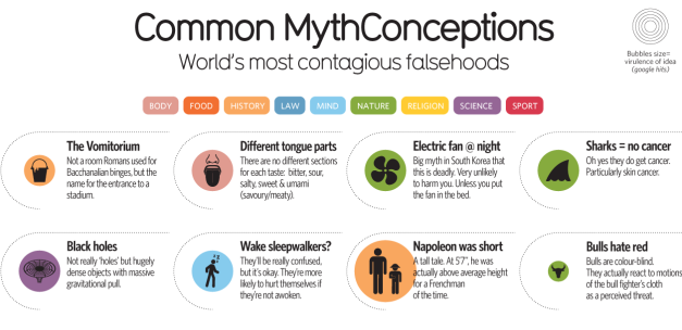No Left v Right Brain – And Other Mythconceptions