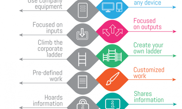 Where's My Hoverboard? The Evolution of the Employee and the Future of Work