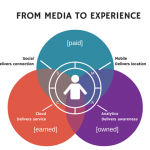 Rethinking Marketing: From Media to Experience