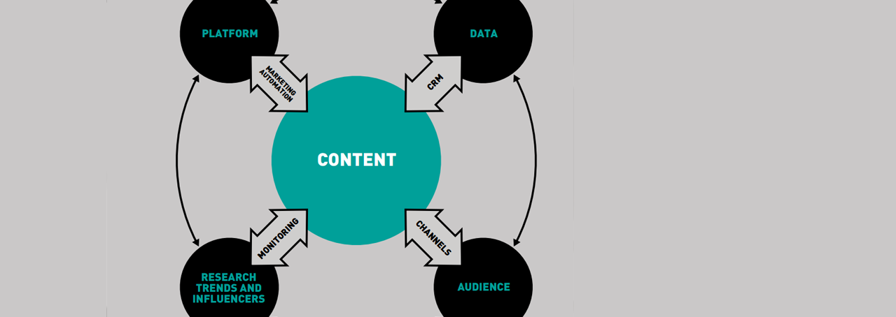 Consumer Behaviour Has Changed. Your Content Marketing Needs to Change Too
