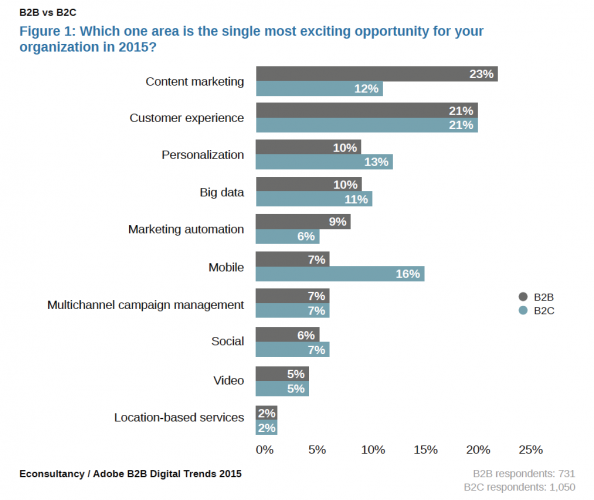 Surprising differences between B2B and B2C marketing