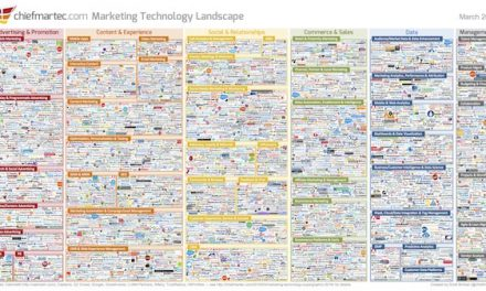 The Top 5 Marketing Technology Categories in 2016