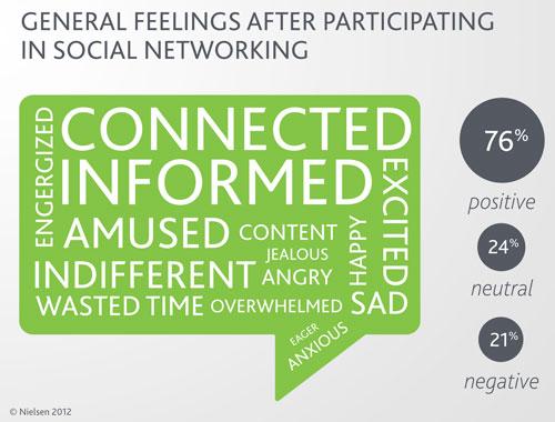 Nielsen Social Media Attitudes
